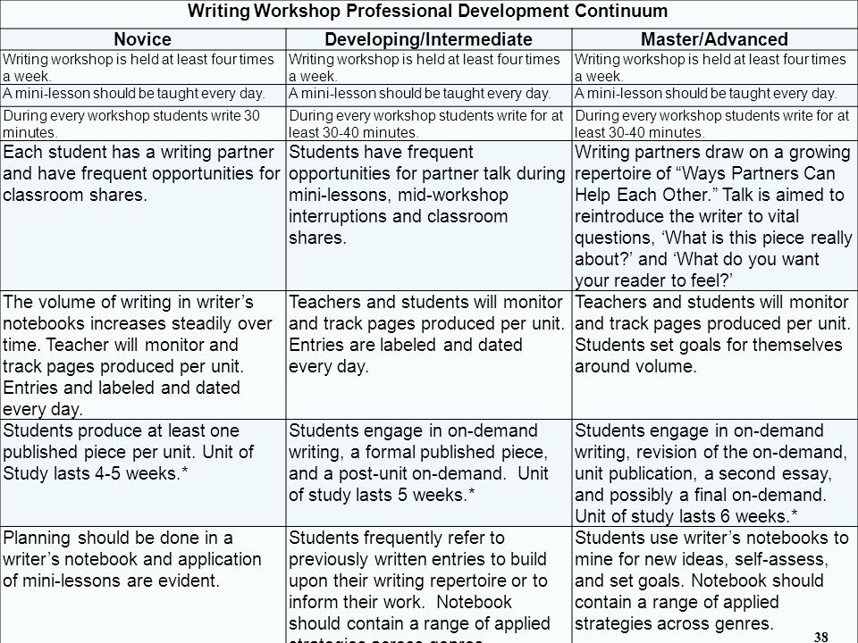 Writing Workshop Professional Development Continuum NoviceDeveloping/IntermediateMaster/Advanced Writing workshop is held at least four times a week.