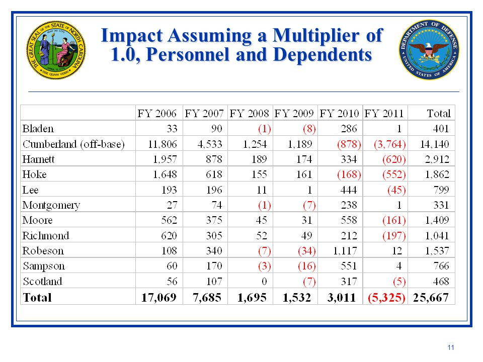 11 Impact Assuming a Multiplier of 1.0, Personnel and Dependents