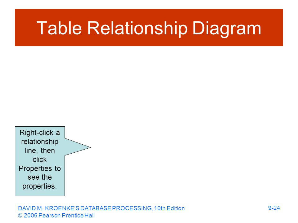 DAVID M. KROENKE'S DATABASE PROCESSING, 10th Edition © 2006 Pearson Prentice Hall 9-24 Table Relationship Diagram Right-click a relationship line, the