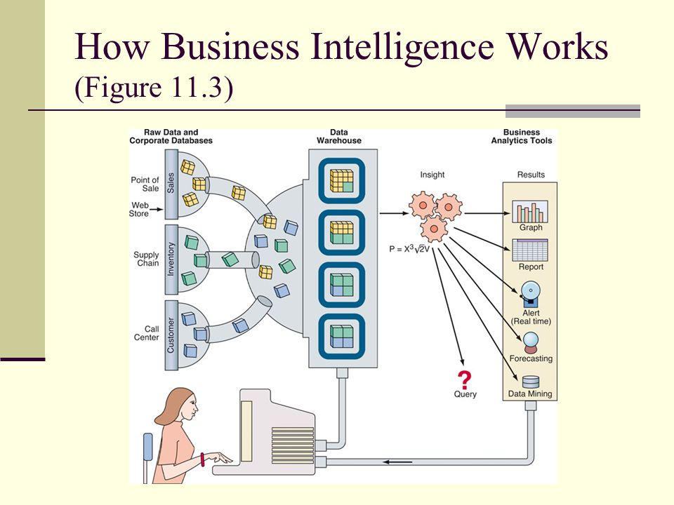 How Business Intelligence Works (Figure 11.3)