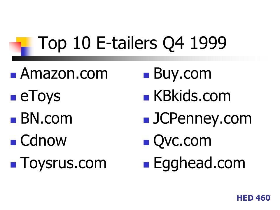 HED 460 Top 10 E-tailers Q4 1999 Amazon.com eToys BN.com Cdnow Toysrus.com Buy.com KBkids.com JCPenney.com Qvc.com Egghead.com