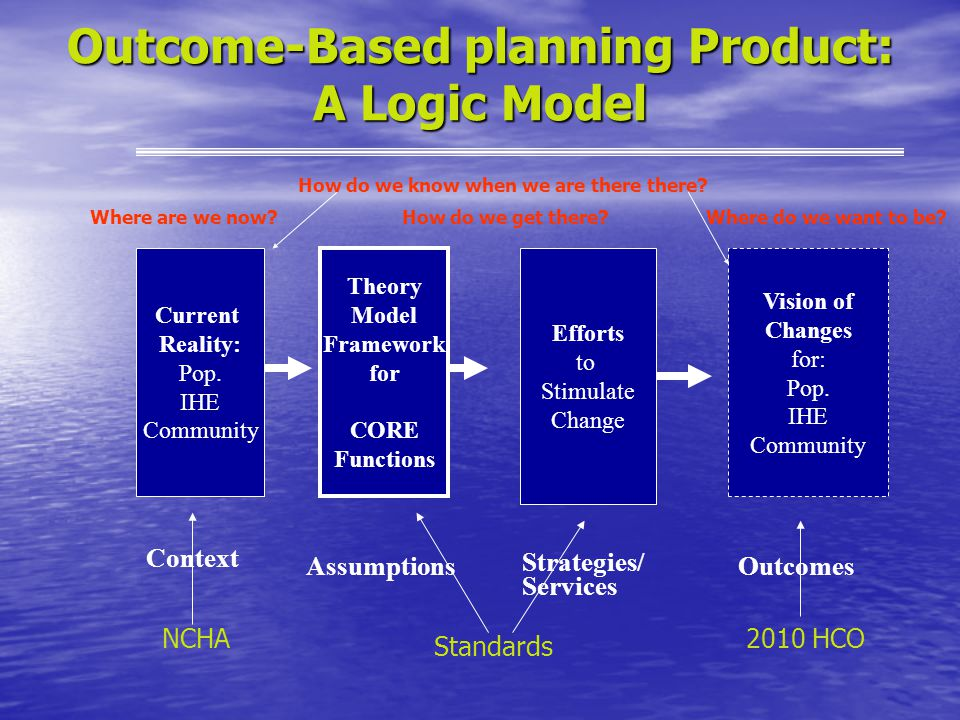 Outcome-Based planning Product: A Logic Model Current Reality: Pop.
