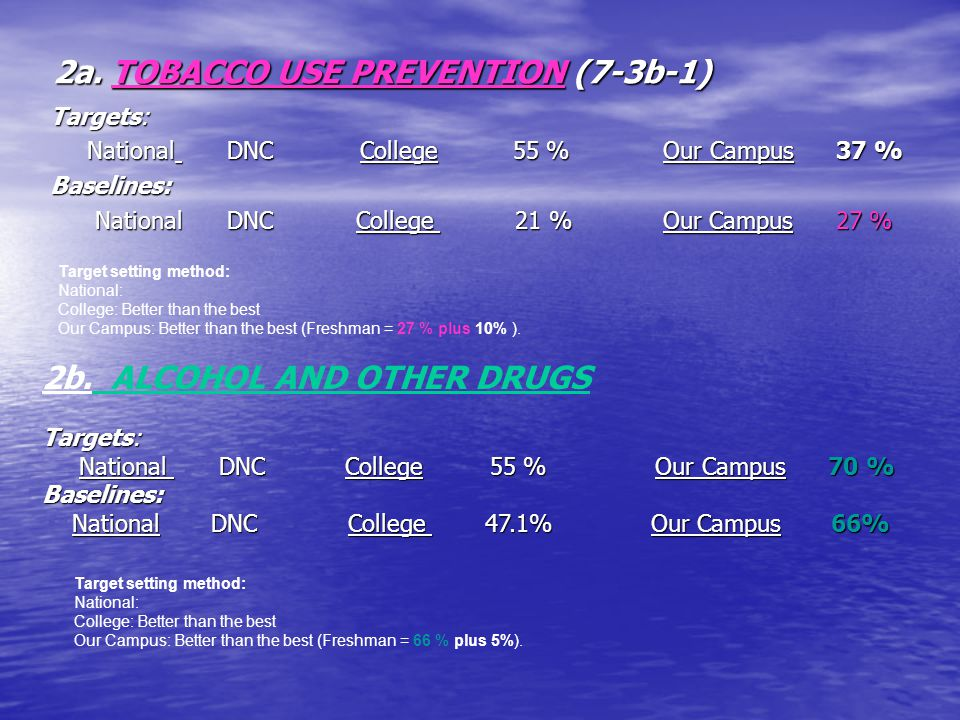 2a. TOBACCO USE PREVENTION (7-3b-1) 2a. TOBACCO USE PREVENTION (7-3b-1) Targets: National DNC College 55 % Our Campus 37 % National DNC College 55 % O