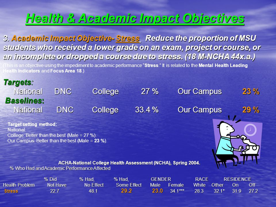 Health & Academic Impact Objectives 3.