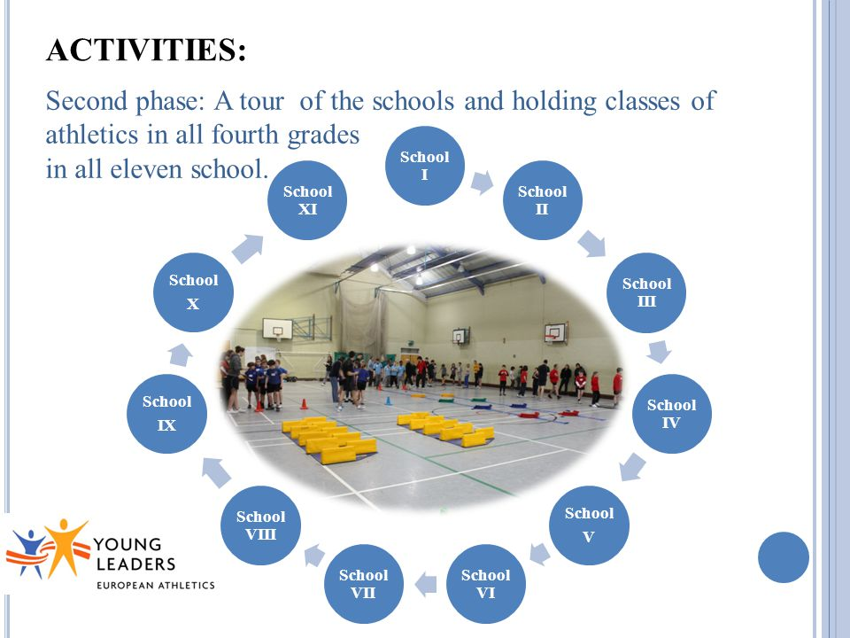 ACTIVITIES: Second phase: A tour of the schools and holding classes of athletics in all fourth grades in all eleven school.