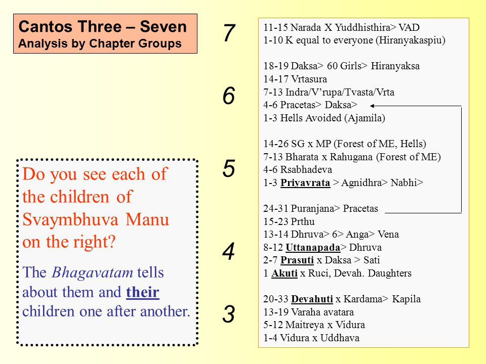 Cantos Three – Seven Analysis by Chapter Groups 11-15 Narada X Yuddhisthira> VAD 1-10 K equal to everyone (Hiranyakaspiu) 18-19 Daksa> 60 Girls> Hiranyaksa 14-17 Vrtasura 7-13 Indra/V'rupa/Tvasta/Vrta 4-6 Pracetas> Daksa> 1-3 Hells Avoided (Ajamila) 14-26 SG x MP (Forest of ME, Hells) 7-13 Bharata x Rahugana (Forest of ME) 4-6 Rsabhadeva 1-3 Priyavrata > Agnidhra> Nabhi> 24-31 Puranjana> Pracetas 15-23 Prthu 13-14 Dhruva> 6> Anga> Vena 8-12 Uttanapada> Dhruva 2-7 Prasuti x Daksa > Sati 1 Akuti x Ruci, Devah.