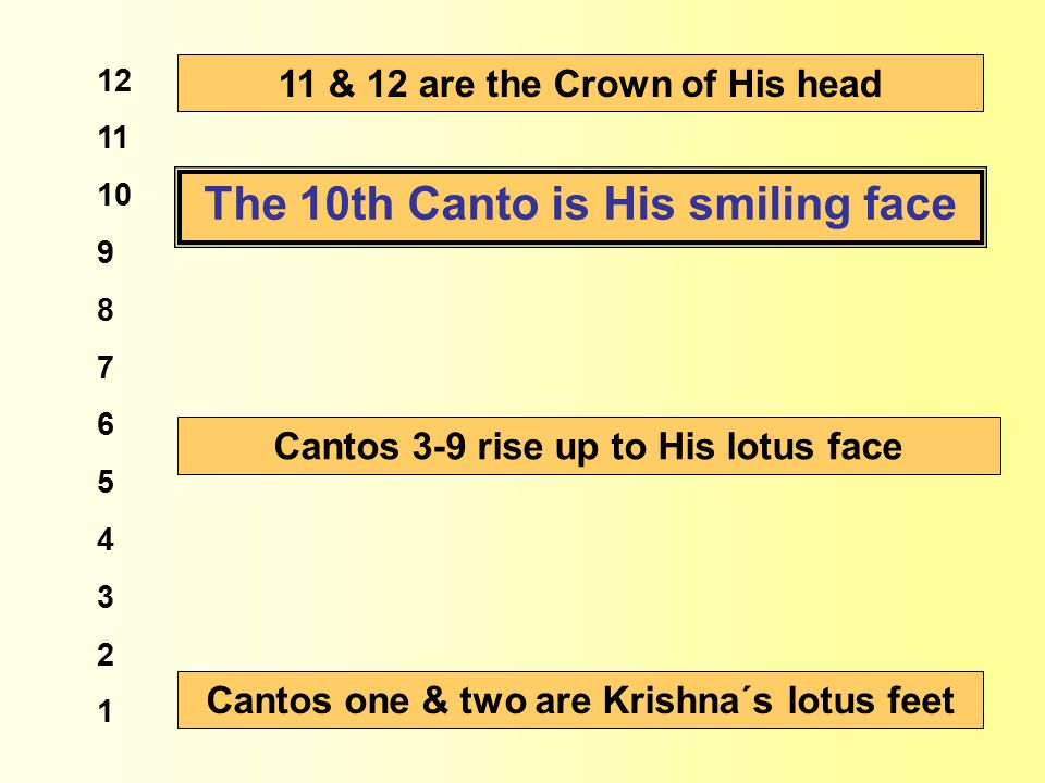 12 11 10 9 8 7 6 5 4 3 2 1 Cantos one & two are Krishna´s lotus feet Cantos 3-9 rise up to His lotus face The 10th Canto is His smiling face 11 & 12 are the Crown of His head
