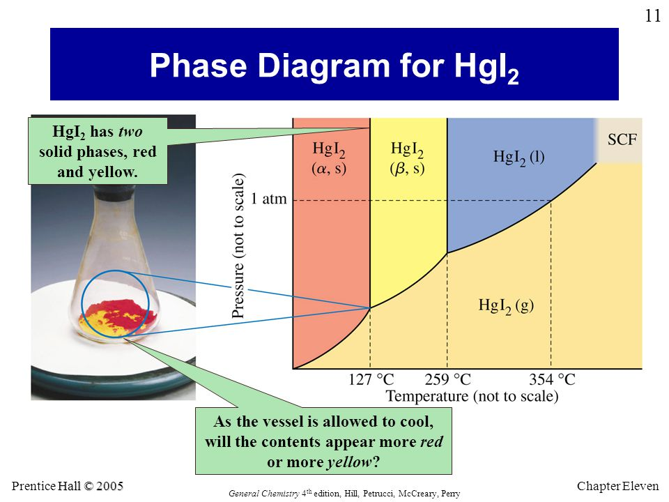 Hall © 2005 Prentice Hall © 2005 General Chemistry 4 th edition, Hill, Petrucci, McCreary, Perry Chapter Eleven 11 Phase Diagram for HgI 2 HgI 2 has two solid phases, red and yellow.