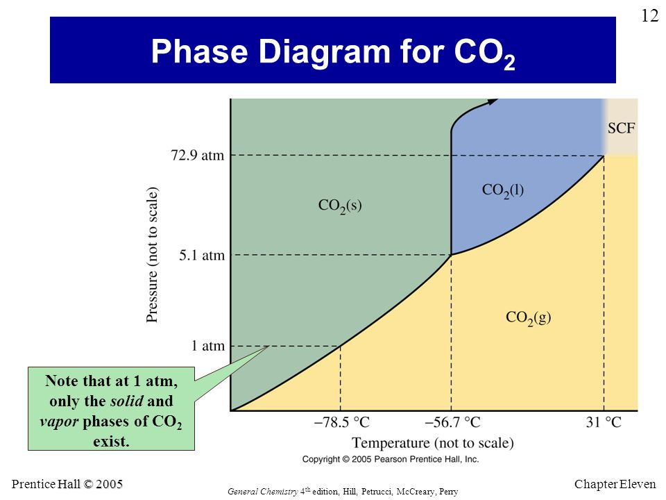 Hall © 2005 Prentice Hall © 2005 General Chemistry 4 th edition, Hill, Petrucci, McCreary, Perry Chapter Eleven 12 Phase Diagram for CO 2 Note that at 1 atm, only the solid and vapor phases of CO 2 exist.