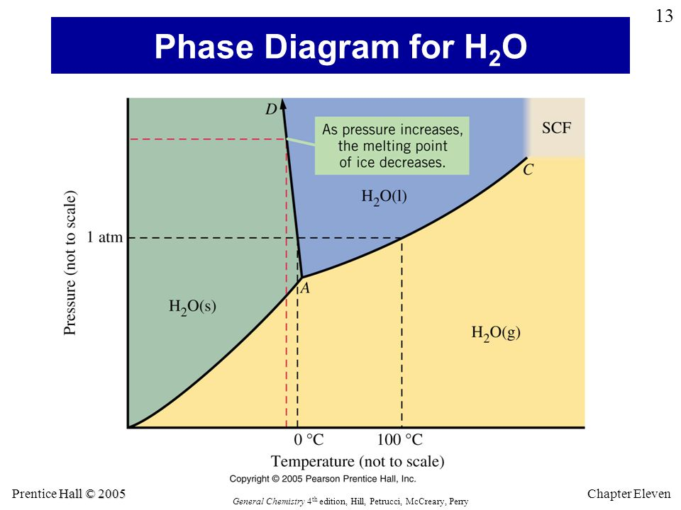Hall © 2005 Prentice Hall © 2005 General Chemistry 4 th edition, Hill, Petrucci, McCreary, Perry Chapter Eleven 13 Phase Diagram for H 2 O