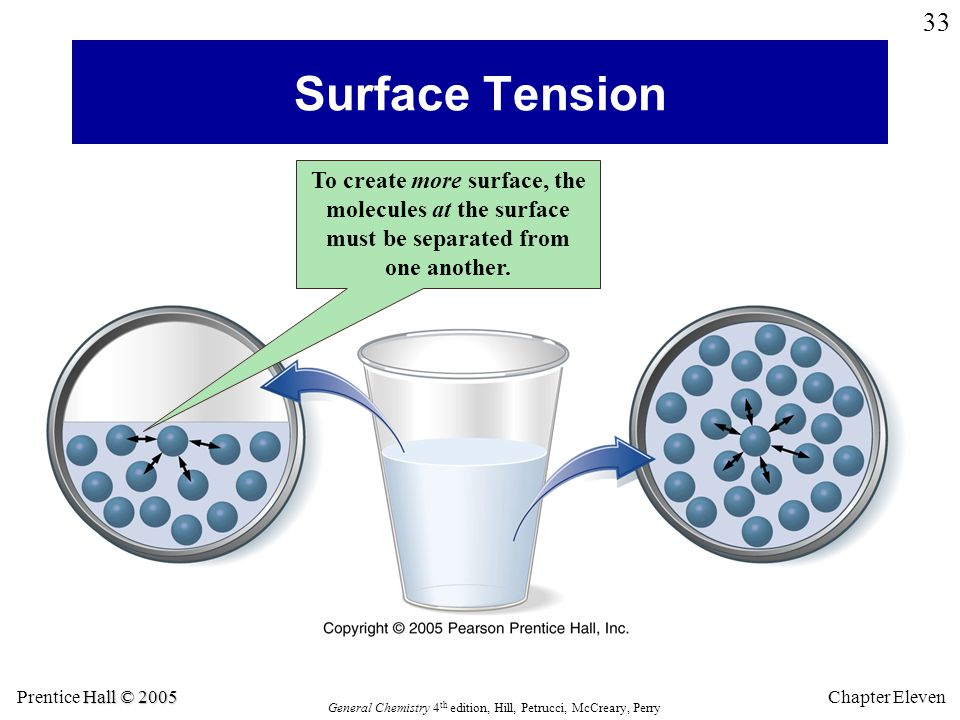 Hall © 2005 Prentice Hall © 2005 General Chemistry 4 th edition, Hill, Petrucci, McCreary, Perry Chapter Eleven 33 Surface Tension To create more surface, the molecules at the surface must be separated from one another.