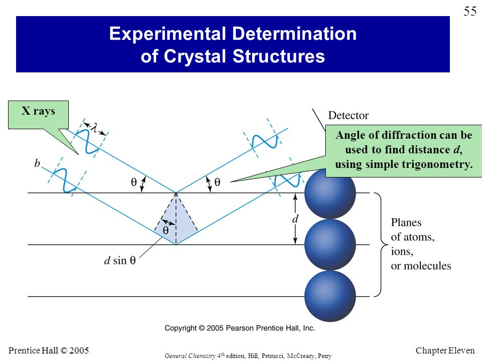 Hall © 2005 Prentice Hall © 2005 General Chemistry 4 th edition, Hill, Petrucci, McCreary, Perry Chapter Eleven 55 Experimental Determination of Crystal Structures X rays Angle of diffraction can be used to find distance d, using simple trigonometry.