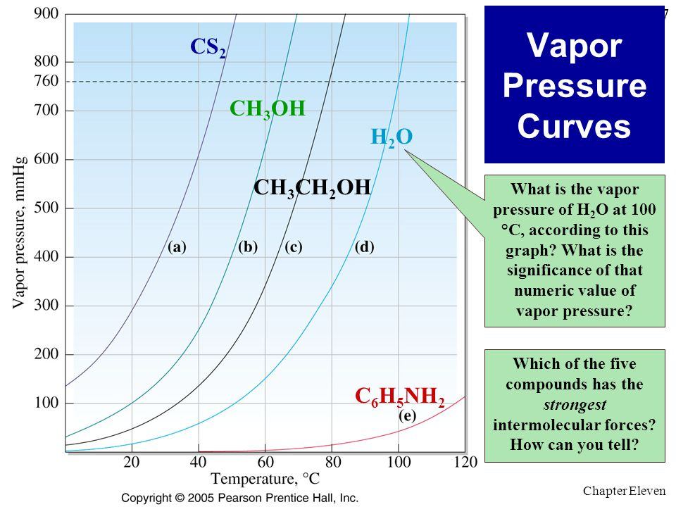 Hall © 2005 Prentice Hall © 2005 General Chemistry 4 th edition, Hill, Petrucci, McCreary, Perry Chapter Eleven 7 Vapor Pressure Curves Which of the five compounds has the strongest intermolecular forces.