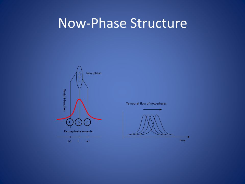 Now-Phase Structure Now-phase t-1 Weight-function tt+1 A C Perceptual elements ABCABC Temporal flow of now-phases time B