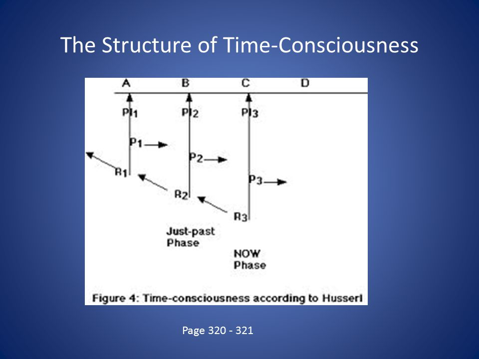 The Structure of Time-Consciousness Page 320 - 321