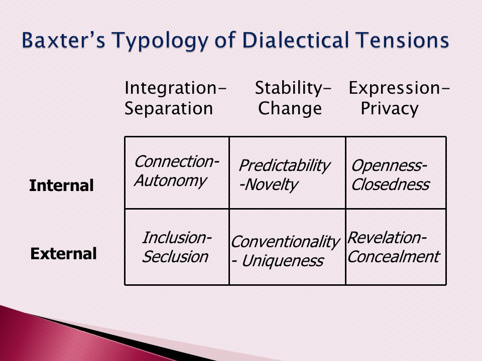 Integration- Stability- Expression- Separation Change Privacy Internal External Connection- Autonomy Predictability -Novelty Openness- Closedness Incl