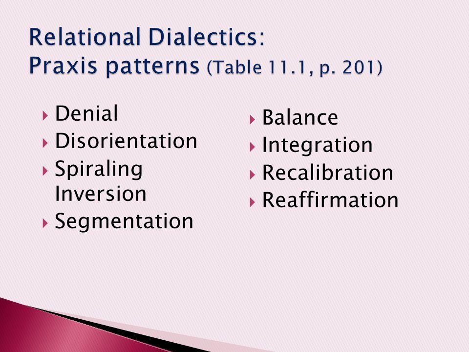  Denial  Disorientation  Spiraling Inversion  Segmentation  Balance  Integration  Recalibration  Reaffirmation
