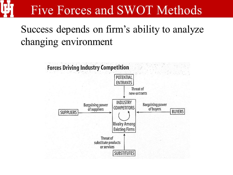 Five Forces and SWOT Methods Success depends on firm's ability to analyze changing environment