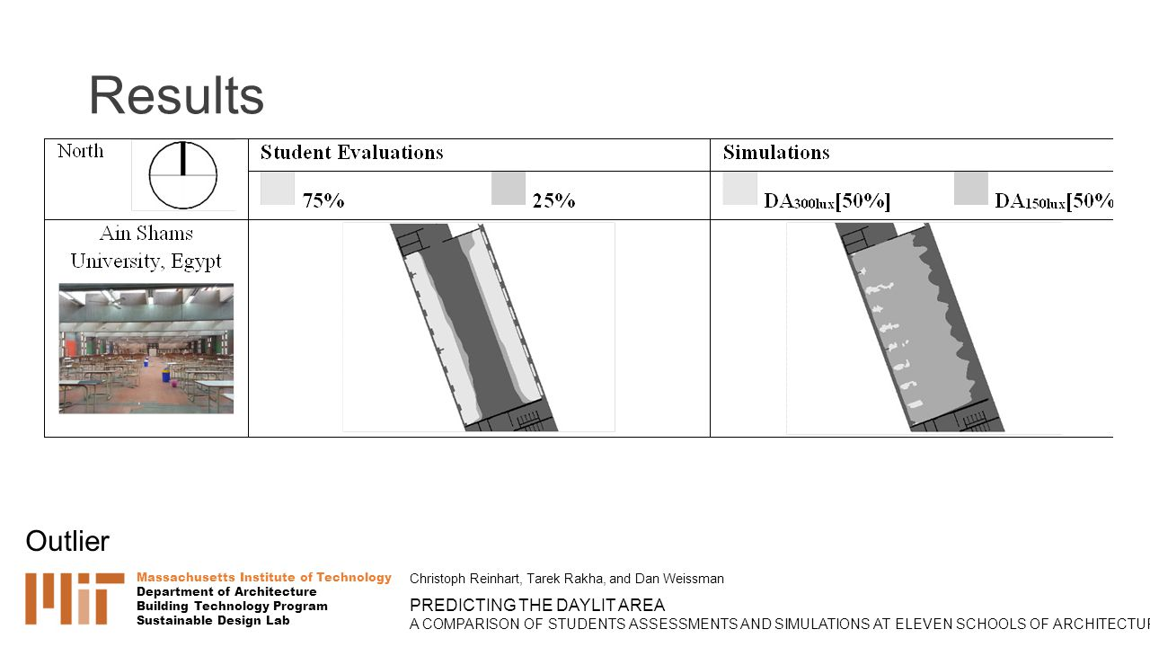 Results Massachusetts Institute of Technology Department of Architecture Building Technology Program Sustainable Design Lab Christoph Reinhart, Tarek Rakha, and Dan Weissman PREDICTING THE DAYLIT AREA A COMPARISON OF STUDENTS ASSESSMENTS AND SIMULATIONS AT ELEVEN SCHOOLS OF ARCHITECTURE Outlier