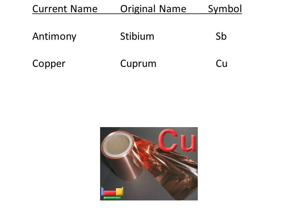 Current NameOriginal NameSymbol AntimonyStibium Sb CopperCuprum Cu
