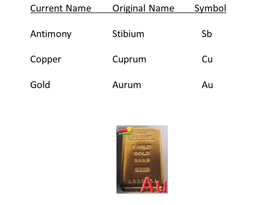 Current NameOriginal NameSymbol AntimonyStibium Sb CopperCuprum Cu GoldAurum Au