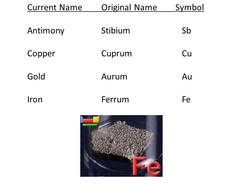 Current NameOriginal NameSymbol AntimonyStibium Sb CopperCuprum Cu GoldAurum Au IronFerrum Fe