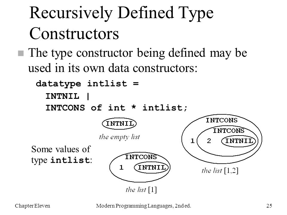 Recursively Defined Type Constructors The type constructor being defined may be used in its own data constructors: datatype intlist = INTNIL | INTCONS