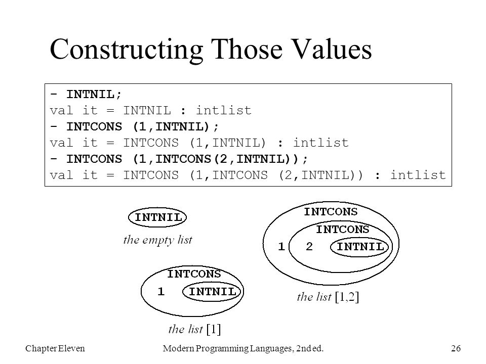 Constructing Those Values Chapter ElevenModern Programming Languages, 2nd ed.26 - INTNIL; val it = INTNIL : intlist - INTCONS (1,INTNIL); val it = INTCONS (1,INTNIL) : intlist - INTCONS (1,INTCONS(2,INTNIL)); val it = INTCONS (1,INTCONS (2,INTNIL)) : intlist