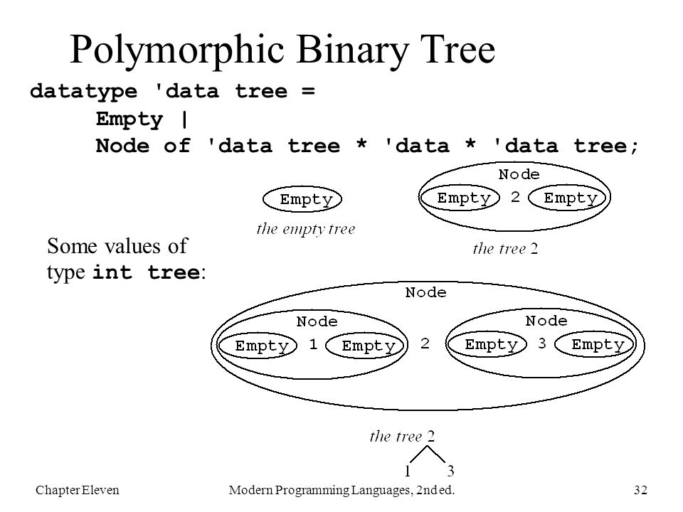 Polymorphic Binary Tree datatype data tree = Empty | Node of data tree * data * data tree; Chapter ElevenModern Programming Languages, 2nd ed.32 Some values of type int tree :
