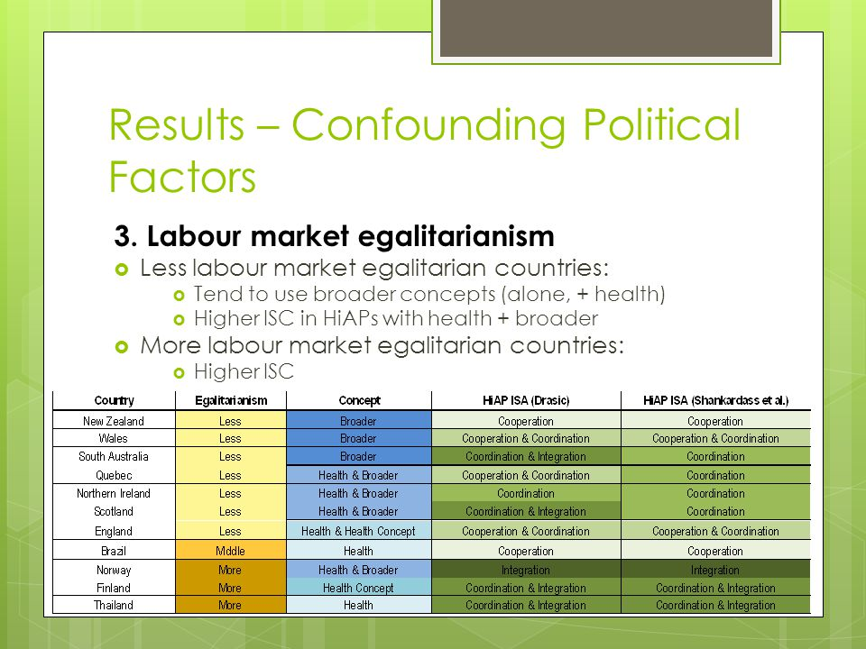 Results – Confounding Political Factors 3.
