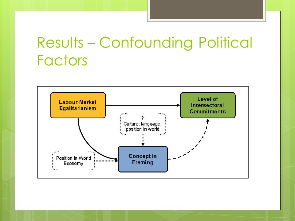 Results – Confounding Political Factors