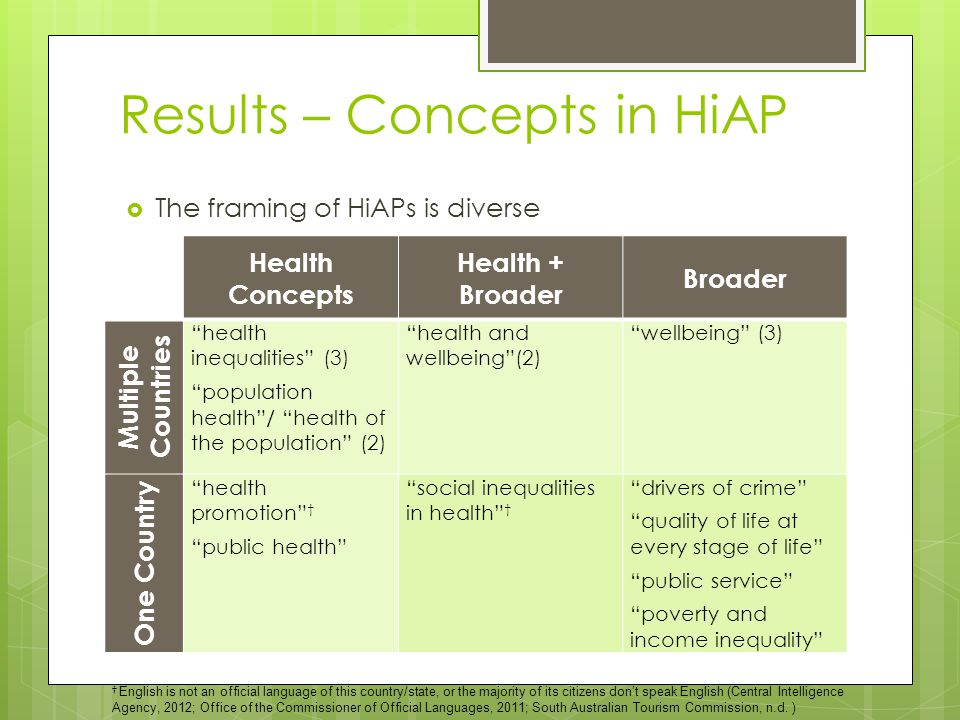 Results – Concepts in HiAP Health Concepts Health + Broader Broader Multiple Countries health inequalities (3) population health / health of the population (2) health and wellbeing (2) wellbeing (3) One Country health promotion † public health social inequalities in health † drivers of crime quality of life at every stage of life public service poverty and income inequality  The framing of HiAPs is diverse † English is not an official language of this country/state, or the majority of its citizens don't speak English (Central Intelligence Agency, 2012; Office of the Commissioner of Official Languages, 2011; South Australian Tourism Commission, n.d.