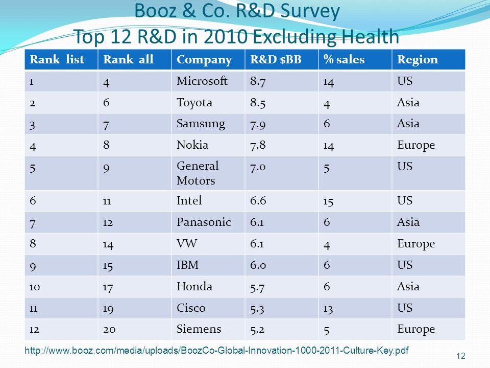 Booz & Co. R&D Survey Top 12 R&D in 2010 Excluding Health Rank listRank allCompanyR&D $BB% salesRegion 14Microsoft8.714US 26Toyota8.54Asia 37Samsung7.