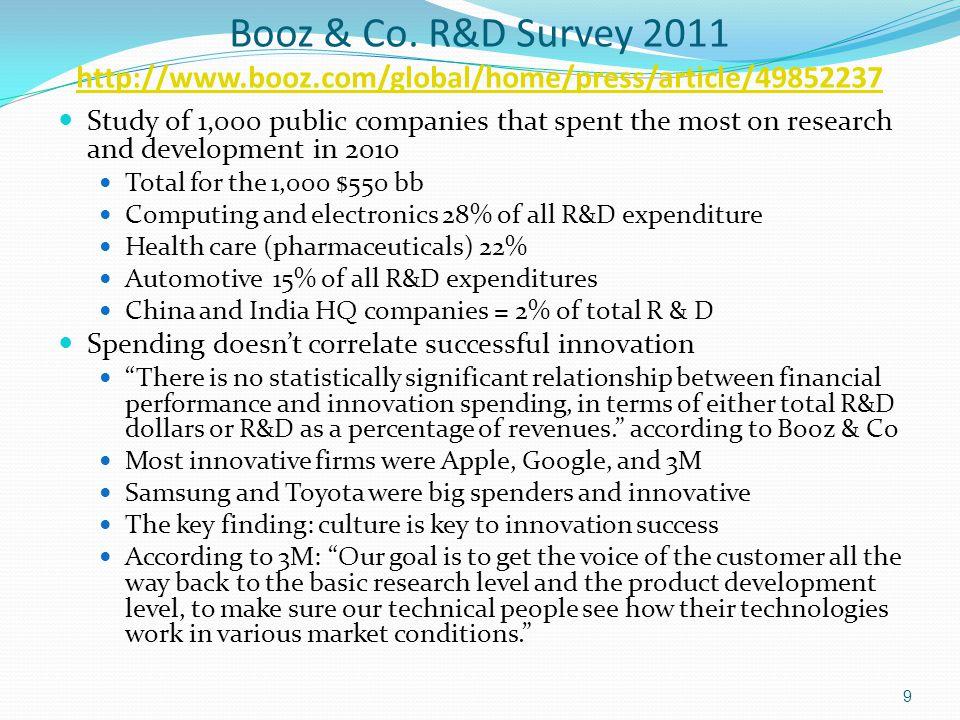 Booz & Co. R&D Survey 2011 http://www.booz.com/global/home/press/article/49852237 http://www.booz.com/global/home/press/article/49852237 Study of 1,00