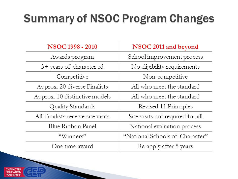 NSOC 1998 - 2010NSOC 2011 and beyond Awards programSchool improvement process 3+ years of character edNo eligibility requirements CompetitiveNon-competitive Approx.