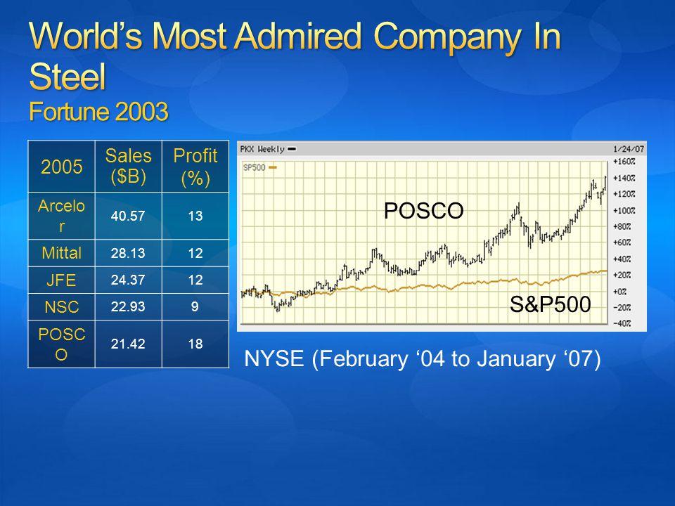 NYSE (February '04 to January '07) POSCO S&P500 2005 Sales ($B) Profit (%) Arcelo r 40.5713 Mittal 28.1312 JFE 24.3712 NSC 22.939 POSC O 21.4218
