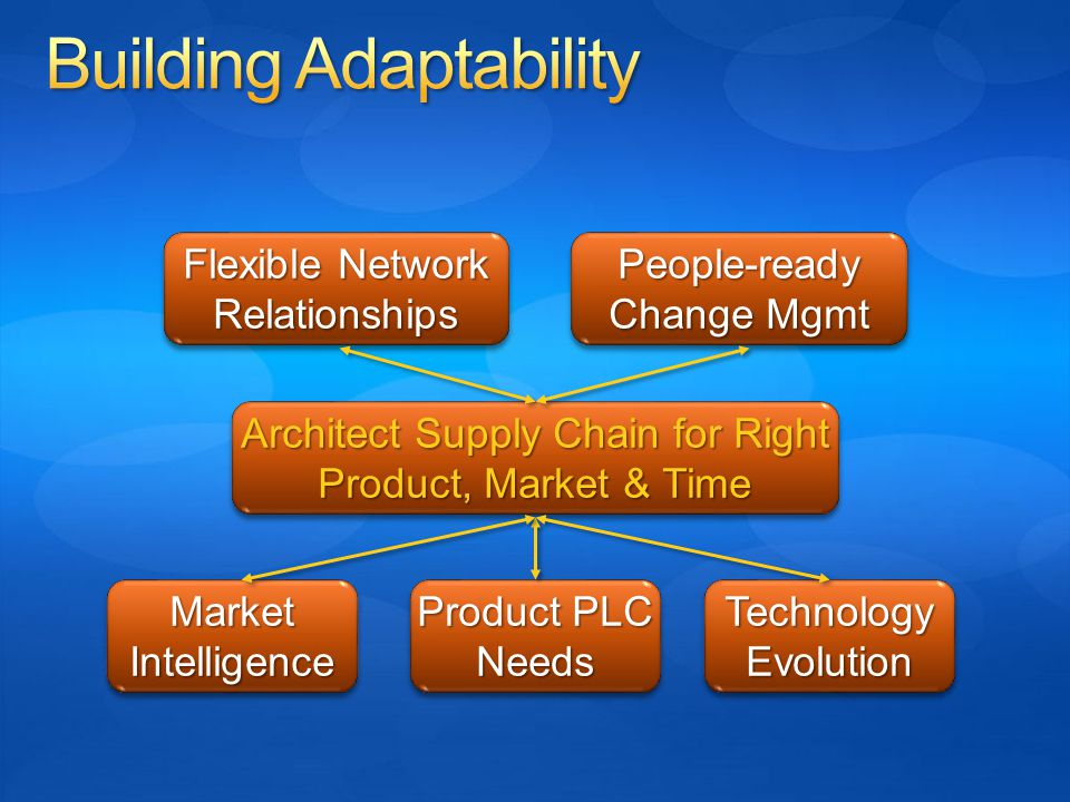 Market Intelligence Architect Supply Chain for Right Product, Market & Time Flexible Network Relationships People-ready Change Mgmt Product PLC Needs