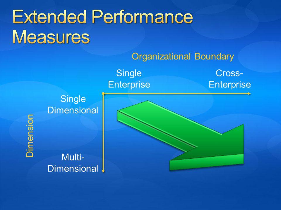 Single Enterprise Cross- Enterprise Organizational Boundary Single Dimensional Multi- Dimensional Dimension