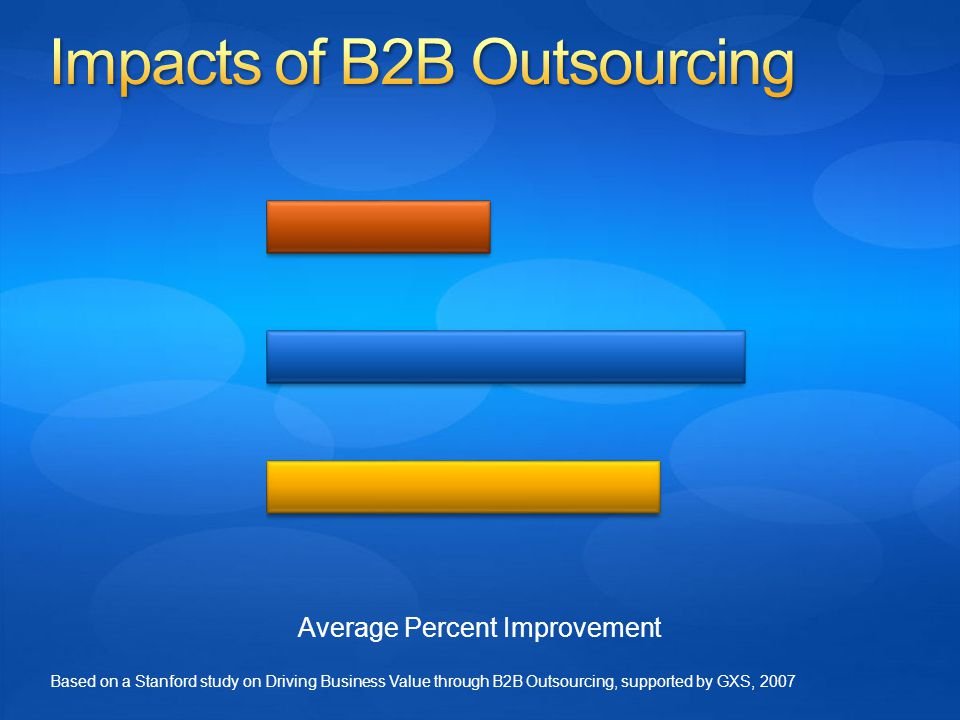 Average Percent Improvement Based on a Stanford study on Driving Business Value through B2B Outsourcing, supported by GXS, 2007