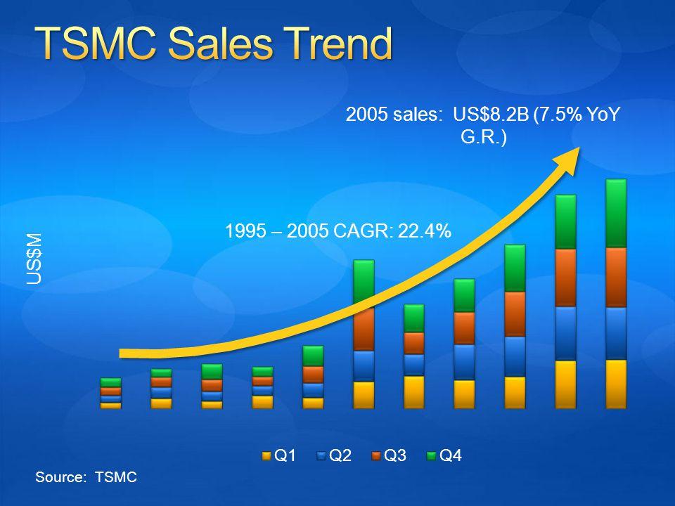 US$M 2005 sales: US$8.2B (7.5% YoY G.R.) 1995 – 2005 CAGR: 22.4% Source: TSMC