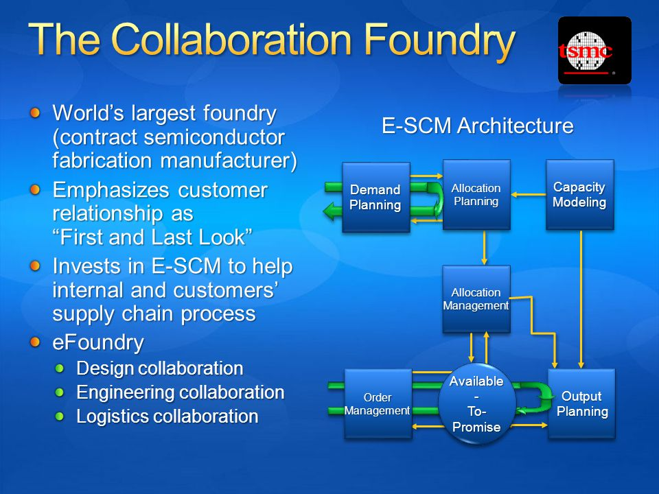 "World's largest foundry (contract semiconductor fabrication manufacturer) Emphasizes customer relationship as ""First and Last Look"" Invests in E-SCM t"