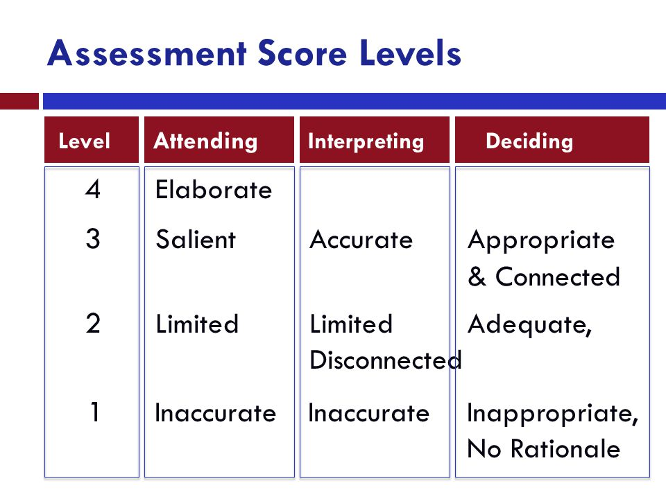Assessment Score Levels Attending InterpretingDecidingLevel 4 Elaborate 3 SalientAccurateAppropriate & Connected 2 LimitedLimitedAdequate, Disconnecte