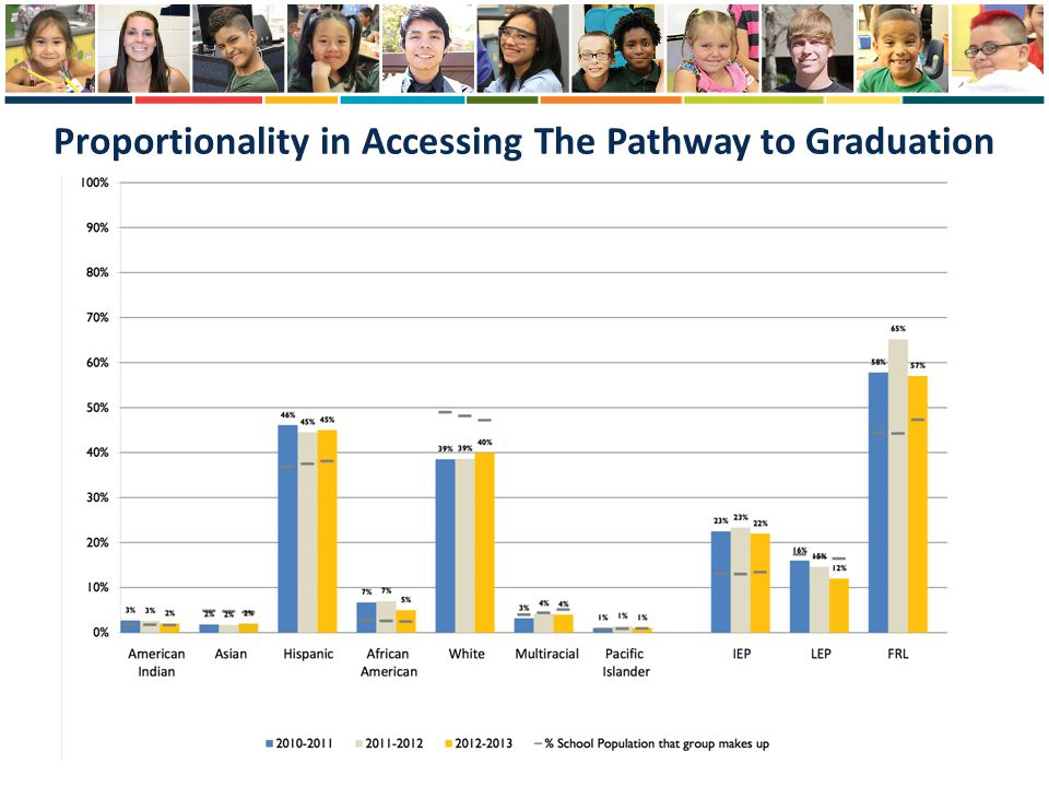 Proportionality in Accessing The Pathway to Graduation