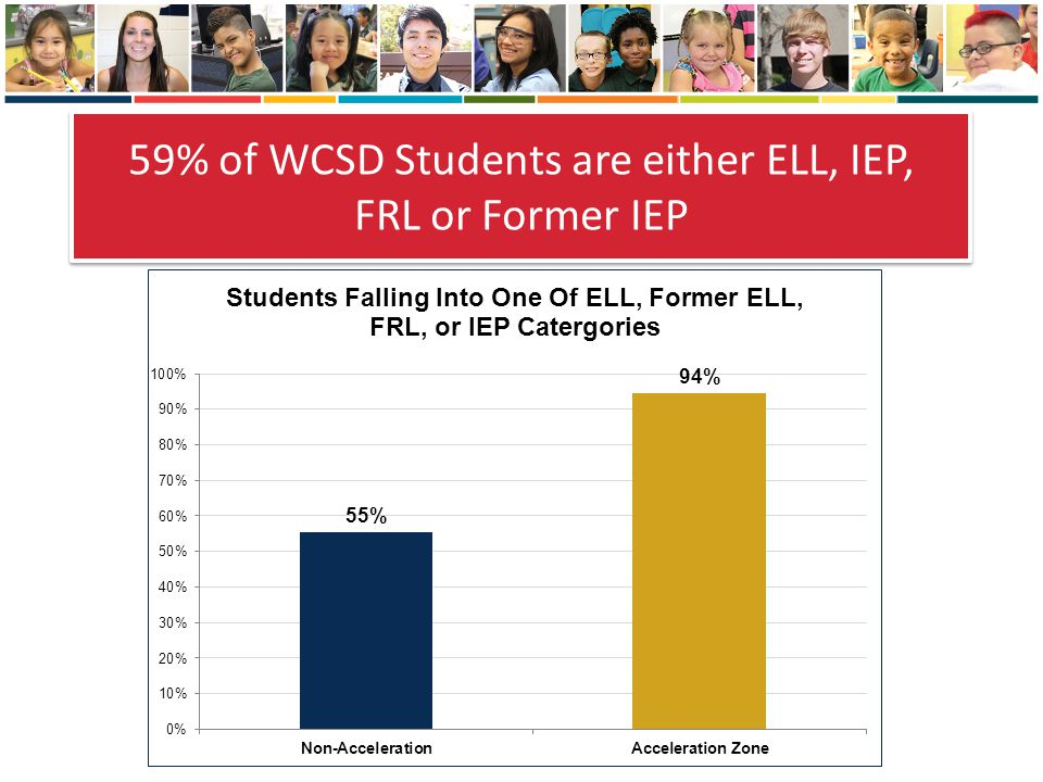 59% of WCSD Students are either ELL, IEP, FRL or Former IEP