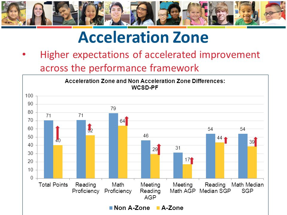 Higher expectations of accelerated improvement across the performance framework