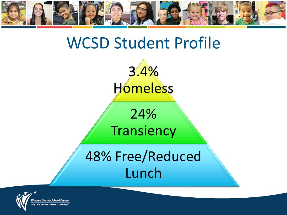 WCSD Student Profile 3.4% Homeless 24% Transiency 48% Free/Reduced Lunch