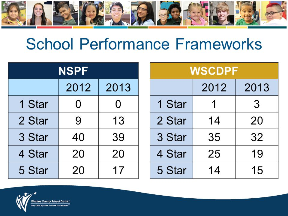 School Performance Frameworks WSCDPF 20122013 1 Star13 2 Star1420 3 Star3532 4 Star2519 5 Star1415 NSPF 20122013 1 Star00 2 Star913 3 Star4039 4 Star2