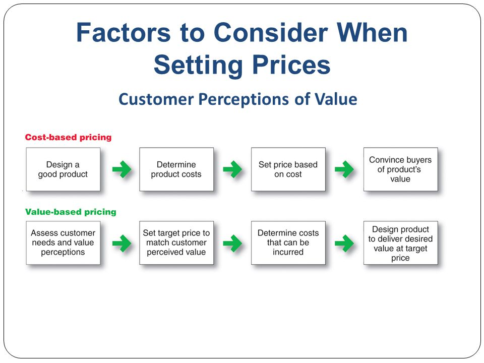 Factors to Consider When Setting Prices Value-based pricingGood-value pricingValue-added pricing Customer Perceptions of Value