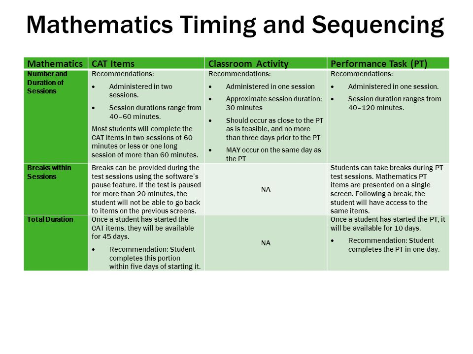 Mathematics Timing and Sequencing Mathematics CAT ItemsClassroom ActivityPerformance Task (PT) Number and Duration of Sessions Recommendations:  Administered in two sessions.