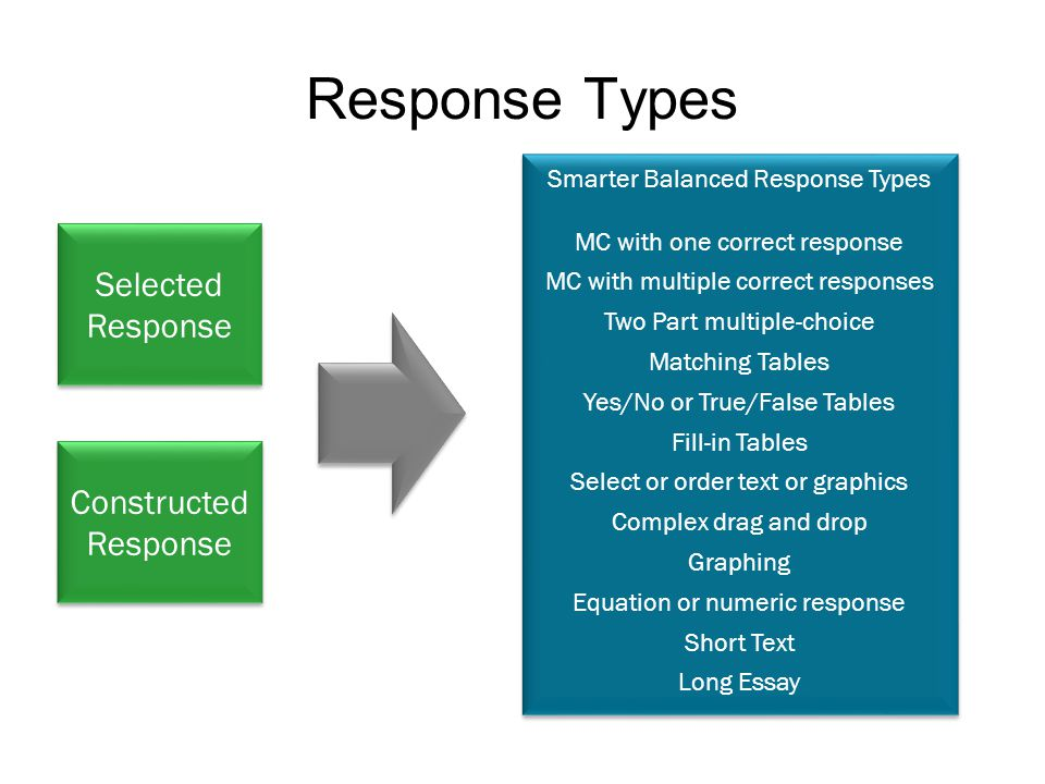Smarter Balanced Response Types MC with one correct response MC with multiple correct responses Two Part multiple-choice Matching Tables Yes/No or True/False Tables Fill-in Tables Select or order text or graphics Complex drag and drop Graphing Equation or numeric response Short Text Long Essay Smarter Balanced Response Types MC with one correct response MC with multiple correct responses Two Part multiple-choice Matching Tables Yes/No or True/False Tables Fill-in Tables Select or order text or graphics Complex drag and drop Graphing Equation or numeric response Short Text Long Essay Constructed Response Selected Response Response Types